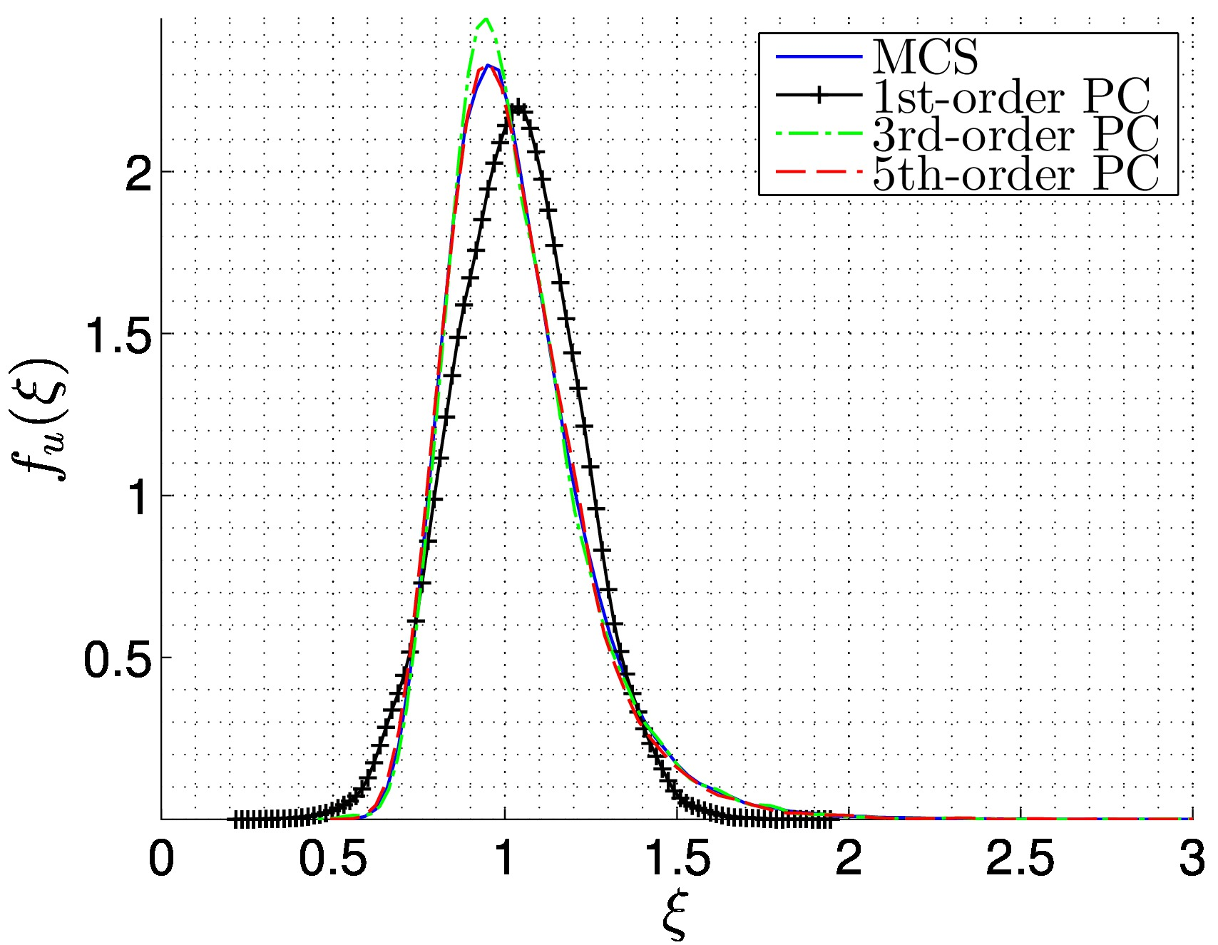 Spectral stochastic finite element method: 2D plane stress