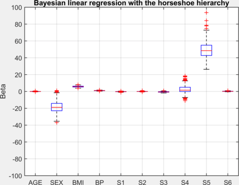 Bayesian linear regression with the horseshoe hierarchy - File Exchange - MATLAB Central