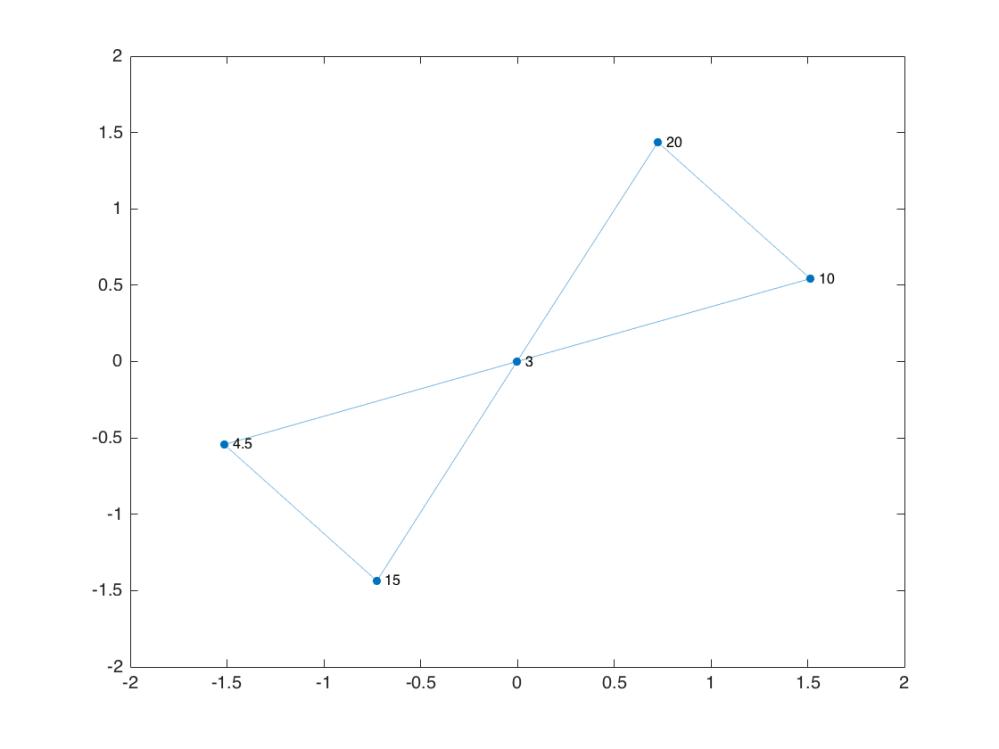 medium resolution of gp plot g nodelabel g nodes label gp graphplot with properties nodecolor 0 0 4470 0 7410 markersize 4 marker o edgecolor 0 0 4470 0 7410