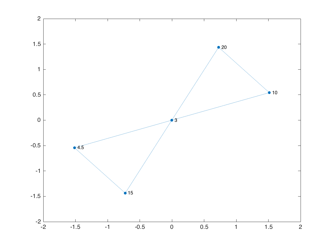 hight resolution of gp plot g nodelabel g nodes label gp graphplot with properties nodecolor 0 0 4470 0 7410 markersize 4 marker o edgecolor 0 0 4470 0 7410