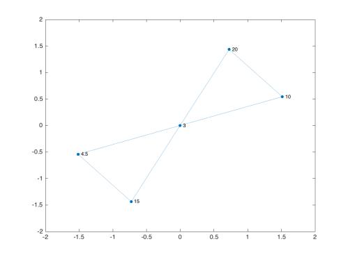 small resolution of gp plot g nodelabel g nodes label gp graphplot with properties nodecolor 0 0 4470 0 7410 markersize 4 marker o edgecolor 0 0 4470 0 7410