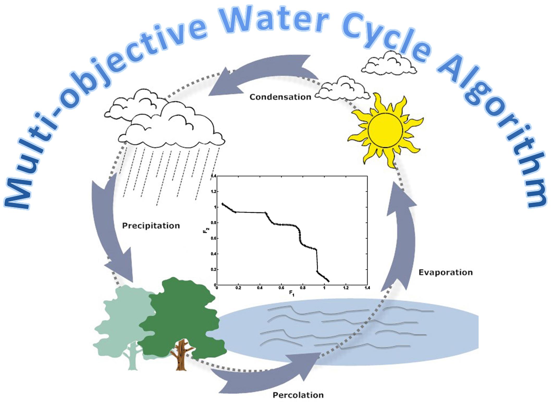 Water Cycle Worksheet Kindergarten