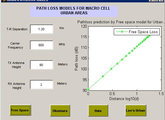 Path Loss Models for Urban areas - File Exchange - MATLAB Central