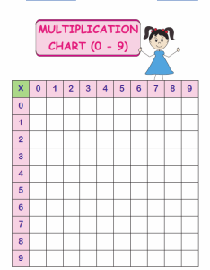 Blank multiplication chart also tables and charts rh mathworksheets kids