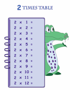 Blank multiplication table also tables and charts rh mathworksheets kids