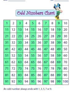 Printable hundreds charts also odd and even number activities rh mathworksheets kids