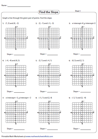 Graphing Linear Equations Using Slope And Intercepts