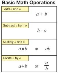 Basic mathematical operations | Free Math Worksheets