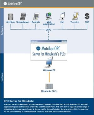 Mitsubishi PLC OPC Server for Mitsubishi PLCs