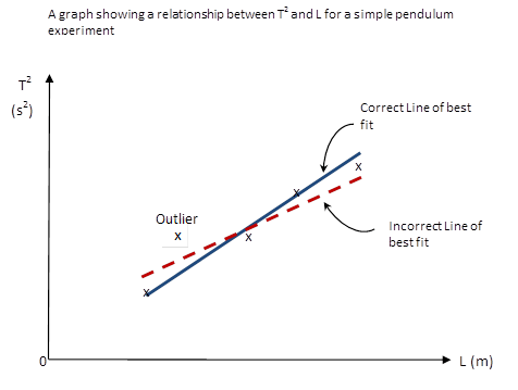 How To Draw Scientific Graphs Correctly in Physics