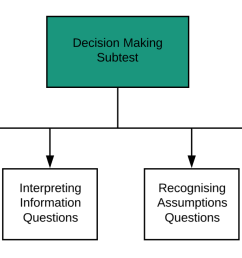ucat guide part 2 decision making subtest flowchart [ 2130 x 654 Pixel ]