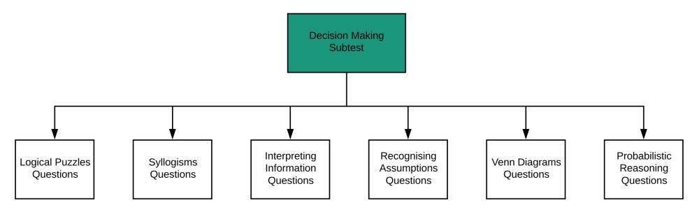 medium resolution of ucat guide part 2 decision making subtest flowchart