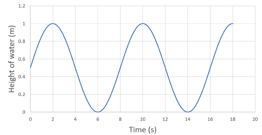 2019 Year 11 Physics: Waves and Thermodynamics Practice