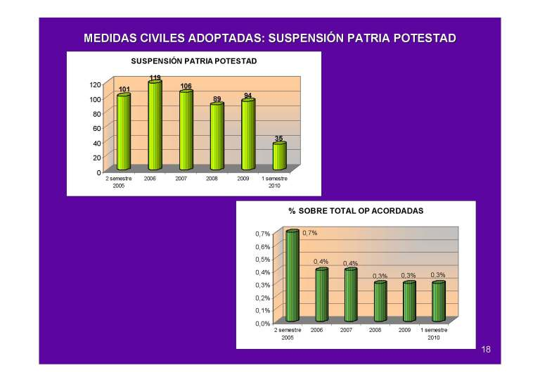 Suspension patria potestad