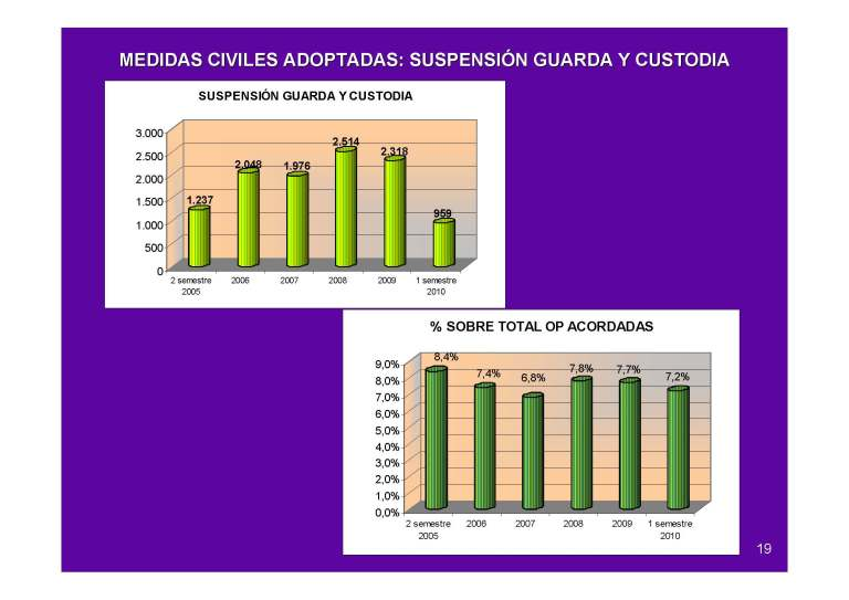 suspensionm guarda y custodia