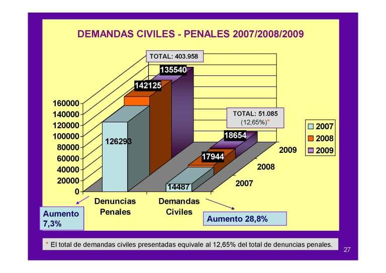 Demandas civiles y penales