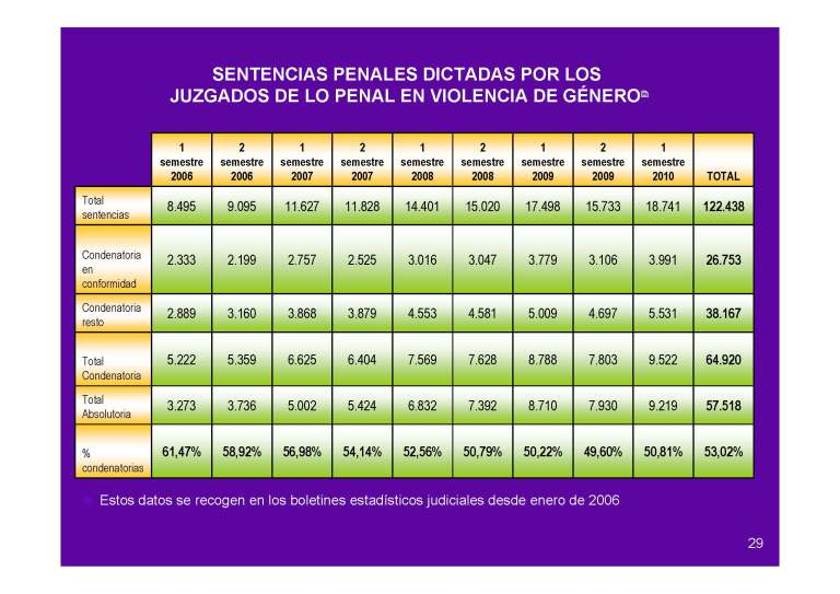 Sentencias penales