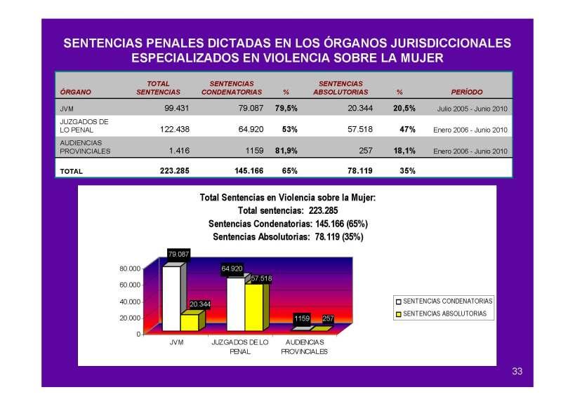 Sentencias penales en Juzgados de la Mujer