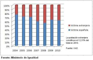 Victimas extranjeras y victimas españolas