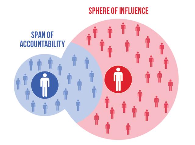 Leadership Edge - Sphere of Influence v2