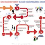 Matrix Management Team-Based Organizational Design Roadmap