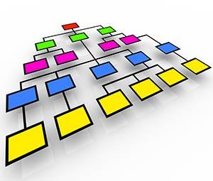A Two-Dimensional Matrix