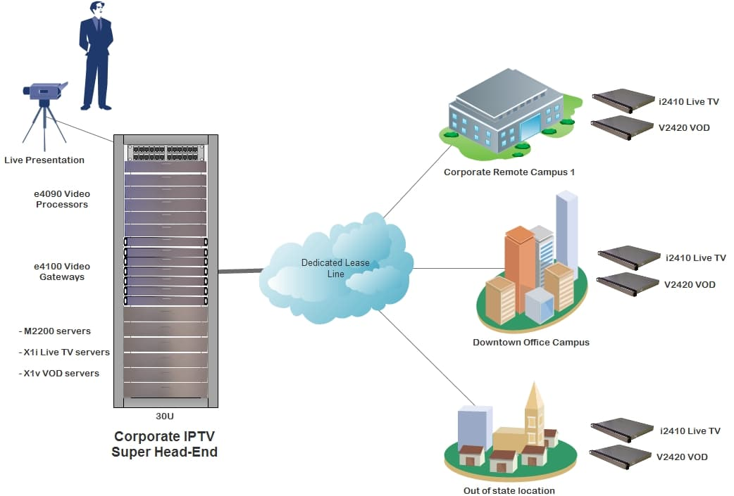 Corporate Network Diagram Sample Network Diagram Visio Wiring