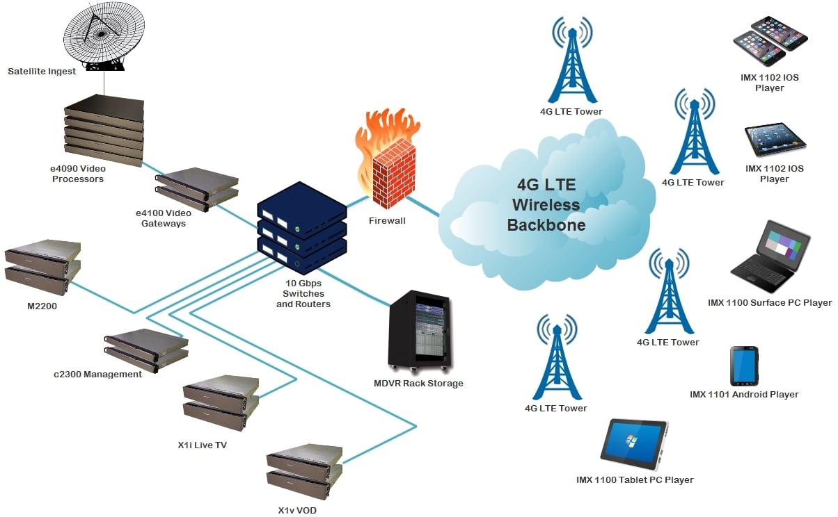 MatrixCloud Wireless IPTV Network Diagram MatrixStream