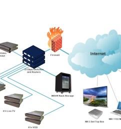 matrixcloud ott iptv delivery network diagram [ 1176 x 744 Pixel ]