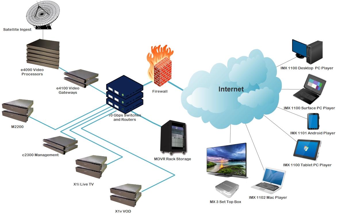 hight resolution of matrixcloud ott iptv delivery network diagram