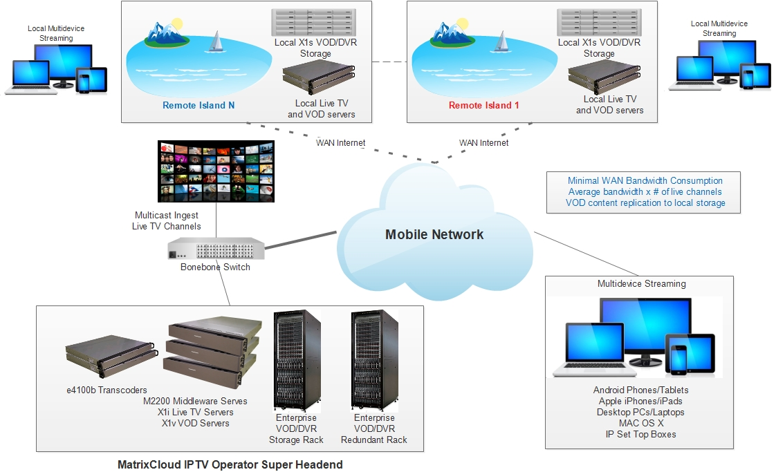 IMX X1s VOD Network DVR Storage Solution MatrixStream