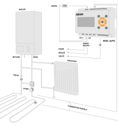you can replicate an expensive underfloor heating system for a house at a fraction of the cost the diagram below shows how this could be implemented  [ 4025 x 2708 Pixel ]