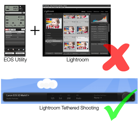Illustration showing simplicity of tethered shooting workflow in Lightroom