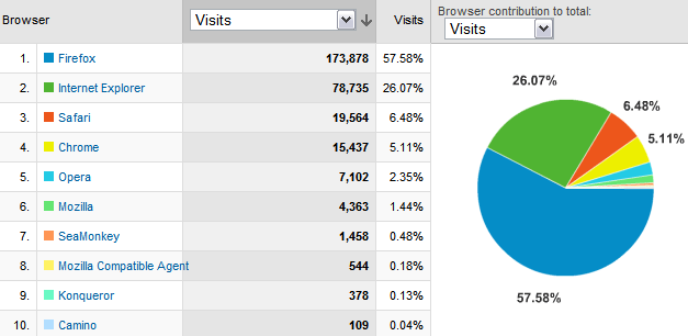 Browser marketshare