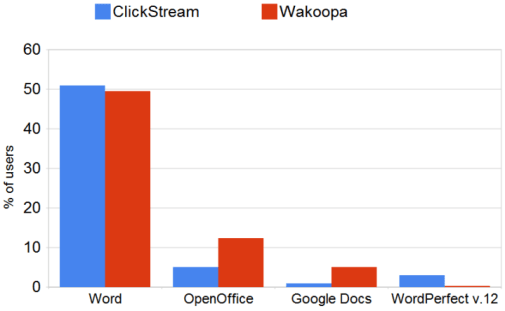 Google Docs Market share graphs