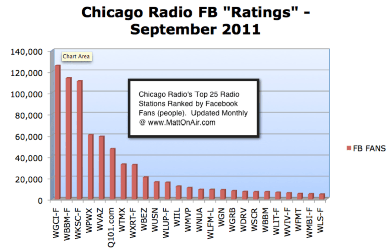 Chicago Radio Facebook Ratings September 2011