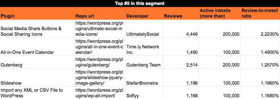 Average reviews rate for plugins with 100k - 500k installs
