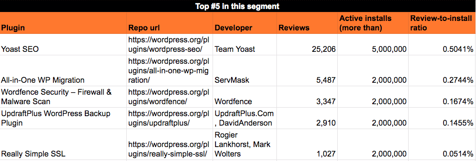 Average reviews rate for plugins with 2Mil - 5Mil installs