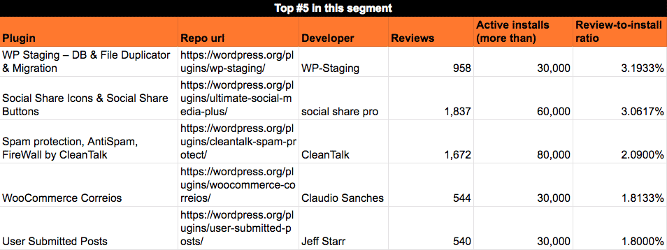 Average reviews rate for plugins with 30k - 90k installs