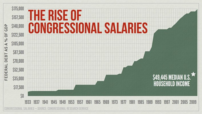 Image result for congressional salaries