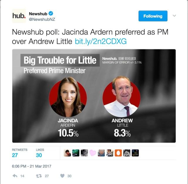 Newshub_on_Twitter___Newshub_poll__Jacinda_Ardern_preferred_as_PM_over_Andrew_Little_https___t_co_USh5kcMZaQ_https___t_co_ZVoV99l6We_