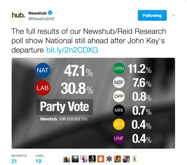 Newshub_on_Twitter___The_full_results_of_our_Newshub_Reid_Research_poll_show_National_still_ahead_after_John_Key_s_departure_https___t_co_USh5kcMZaQ_https___t_co_INyrvWpaYI_