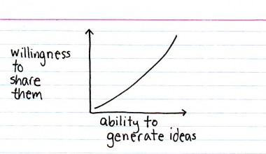 chart comparing idea generation and willingness to share