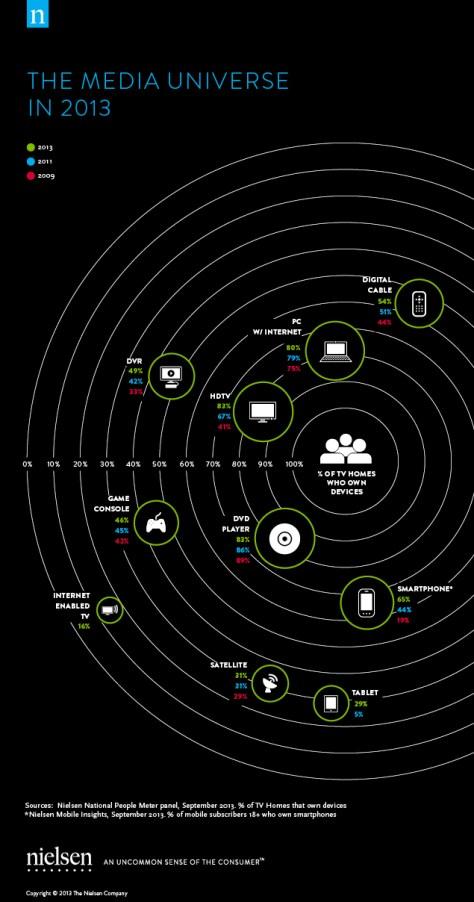 Media device ownership in 2013