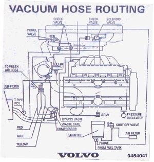 Vacuum Hose Diagrams  19942000 FWD Turbos  Matthews