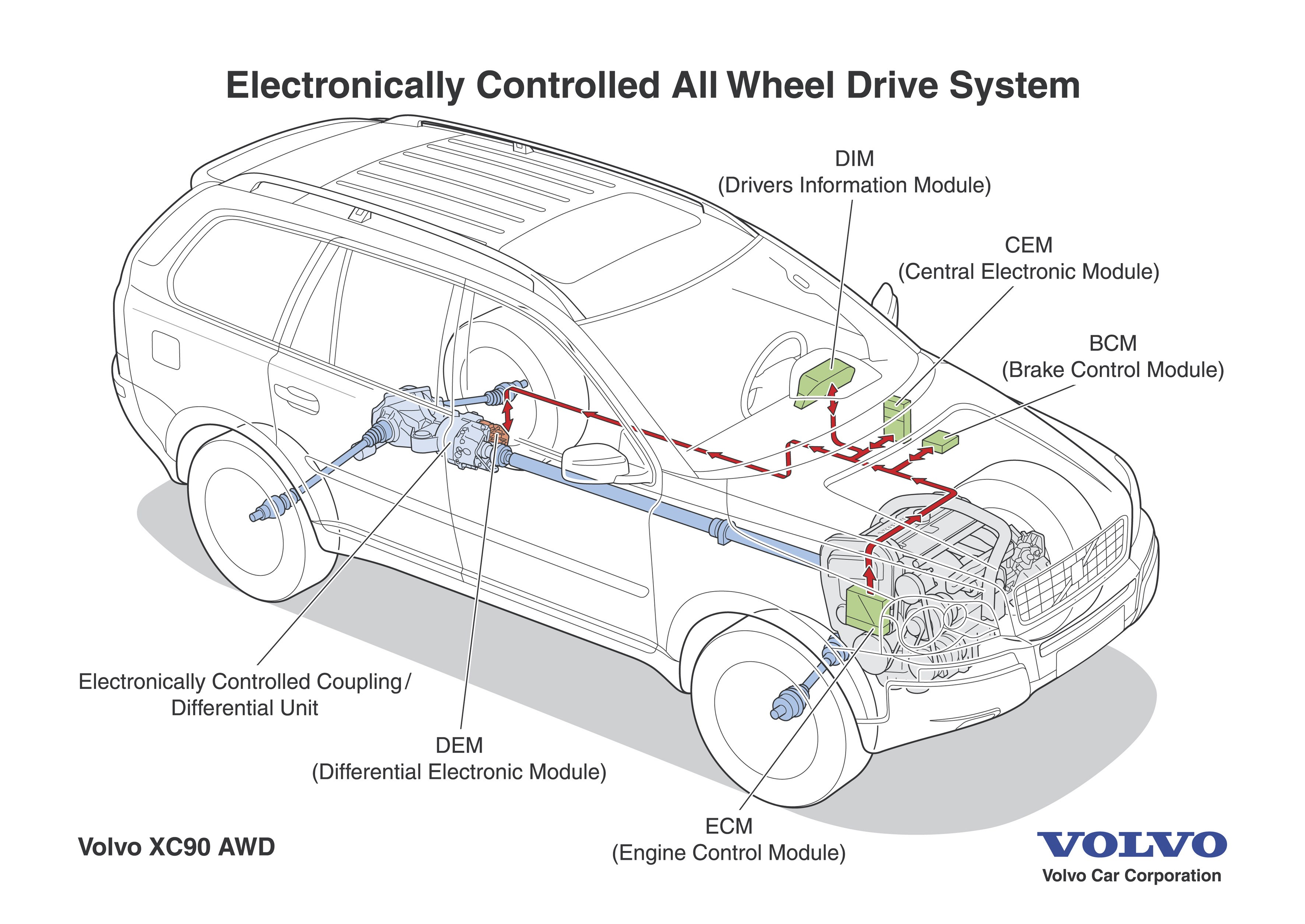 Volvo AWD Systems Guide Explanations, Diagrams, Questions