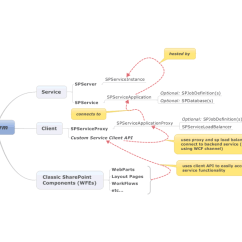 Sharepoint 2013 Components Diagram Off Road Light Wiring With Relay 2010 Service Application Development 101 Logical Dtaylor Has Already Posted A Nice Generic Description Of The Major In His Post Framework Object Model