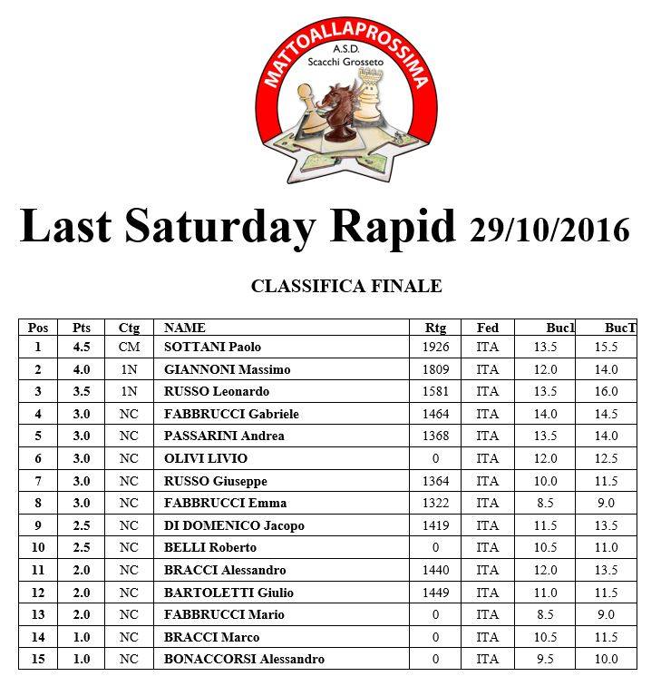 lastsaturday_201610_classifica