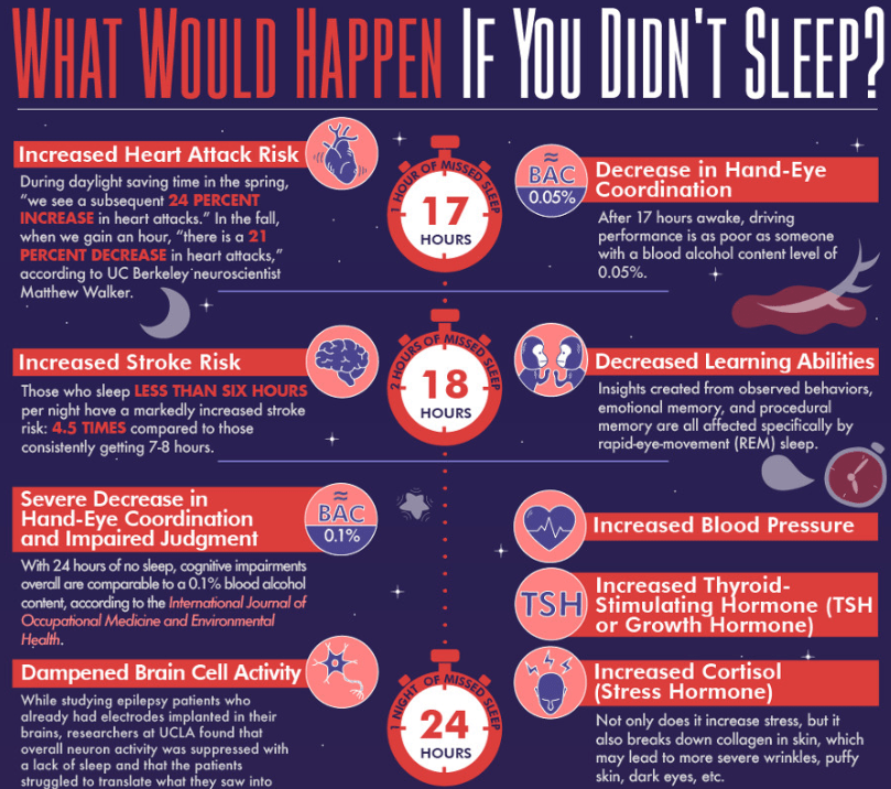 What Would Happen If You Didnt Sleep