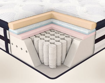 Innerspring Mattresses Are Made With A Steel Coil Support System Among The Many Types Of Spring Systems Springs Connected Into Single